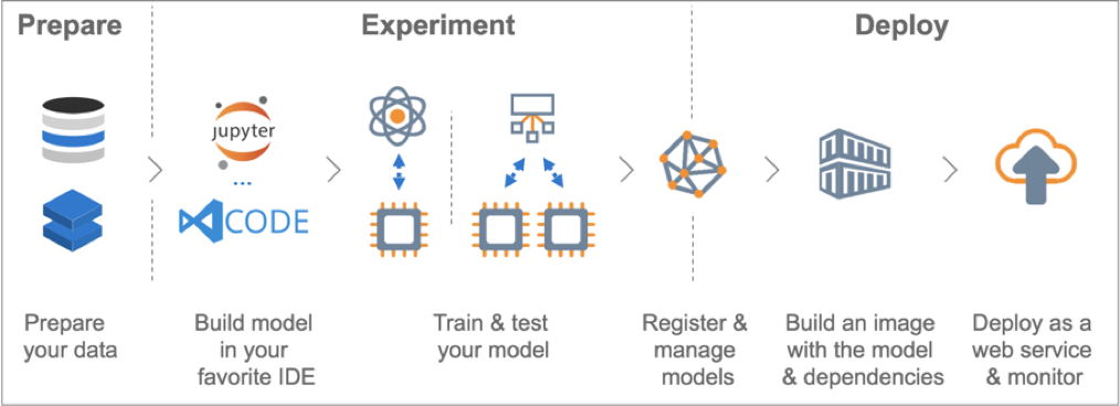 Azure Machine Learning Services – Kenfront